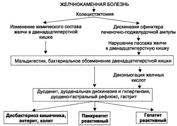 Последствия холецистэктомии