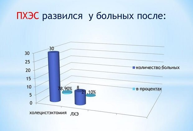 Количество больных в процентах