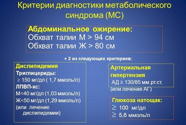Критерии метаболического синдрома
