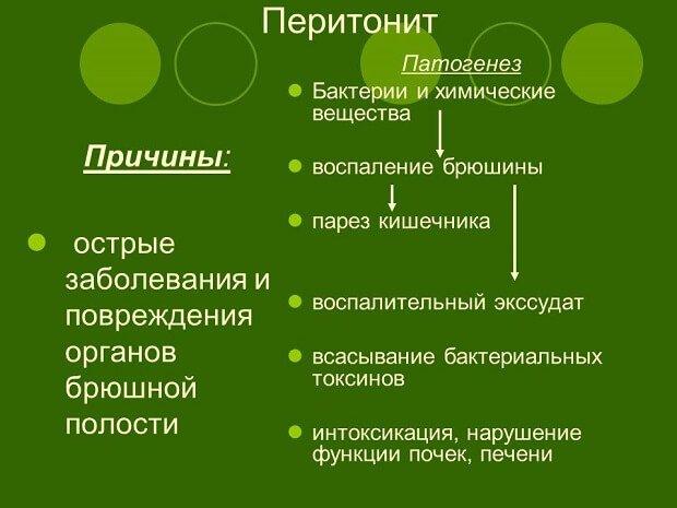 Причины и патогенез