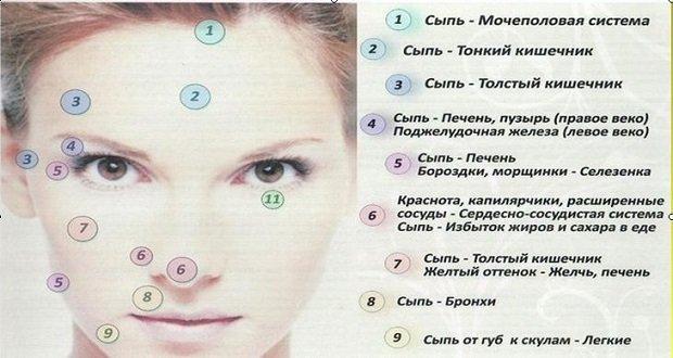 Причины высыпания на лице