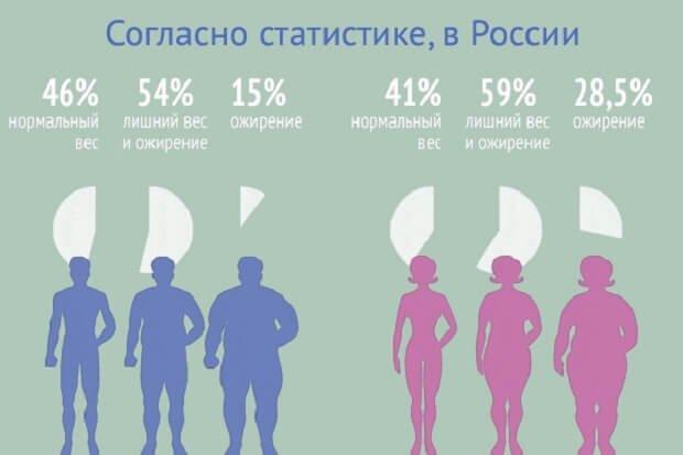 Статистика ожирения россии