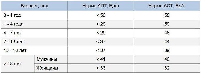 Показатели алт аст